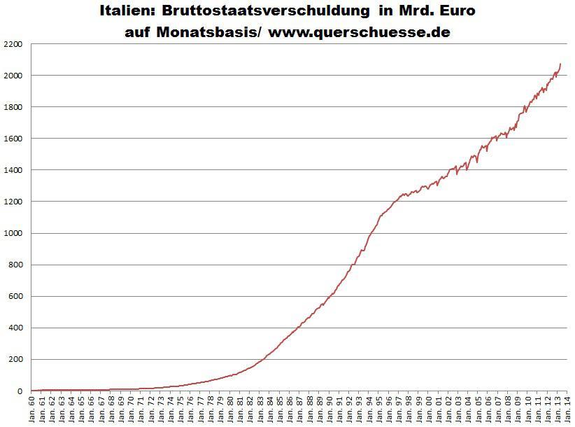 Verejný dlh Talianska stúpol