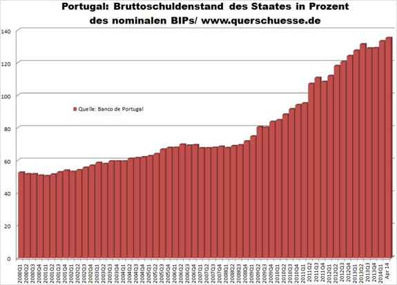 Kríza Eura - Verejný dlh Portugalska